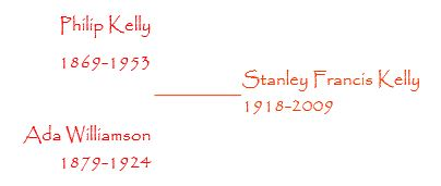 A brief outline of the Kelly Family