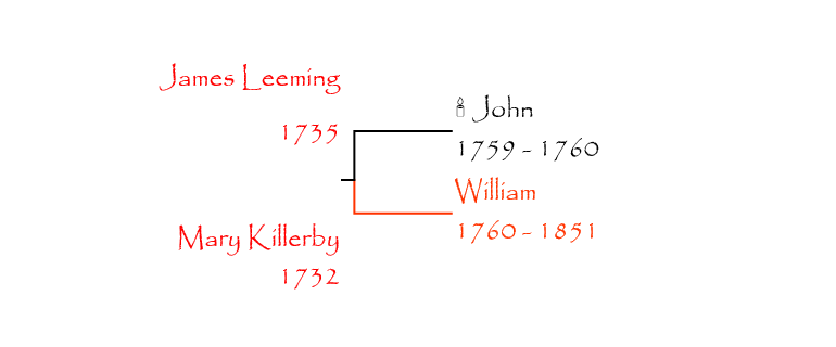 James Leeming and Mary Killerby